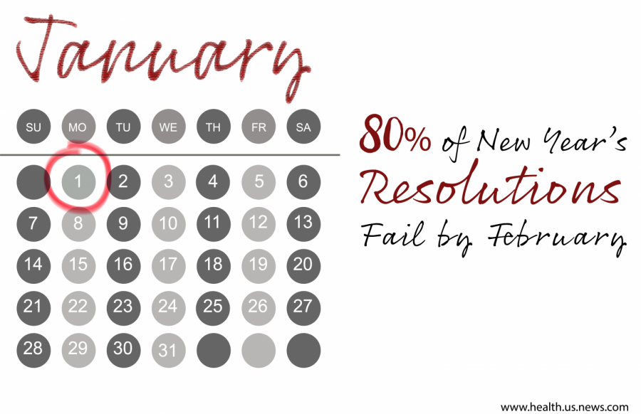3 tricks to make your New Year's resolutions stick