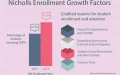 Nicholls has enrollment growth for fourth consecutive year